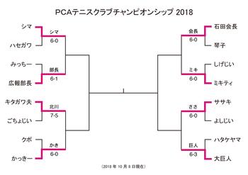 PCA_singles181008.png