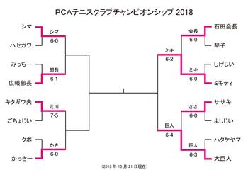 PCA_singles181021.png