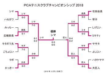 PCA_singles181202.png
